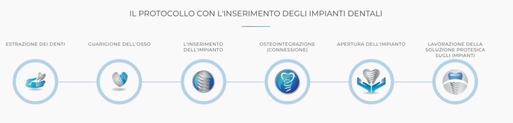 Impianto dentale fasi - Dentista Croazia 4Smile